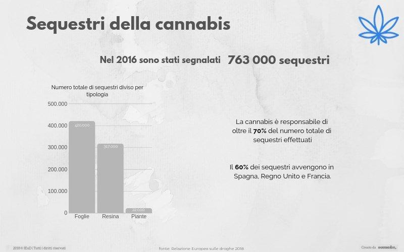 dipendenza-da-cannabis-dati statistici-sequestro-della-cannabis
